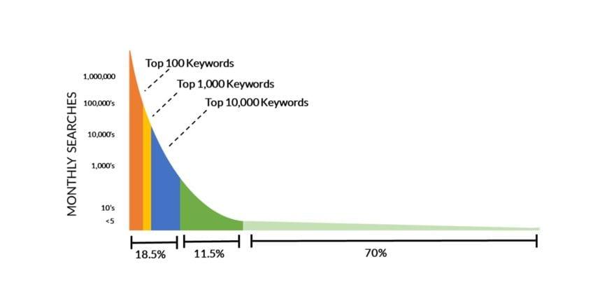 Understanding SEO Keywords