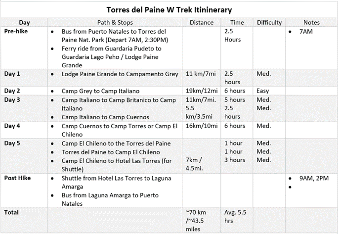 Torres del Paine W Trek Itinerary Distances Times Sites | ABrotherAbroad.com