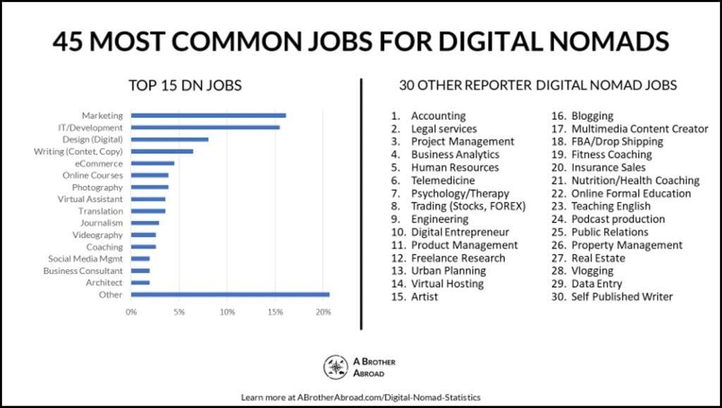 Digital Nomad Jobs | Digital Nomad Statistics | ABrotherAbroad.com