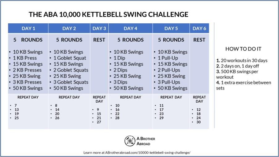 10,000 Kettlebell Swing Challenge