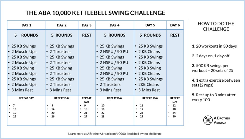 The ABA 10,000 Kettlebell Swings Challenge