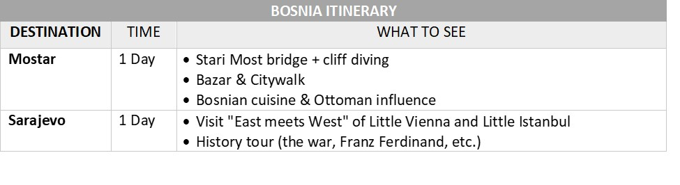 Balkans Itinerary   Bosnia Itinerary