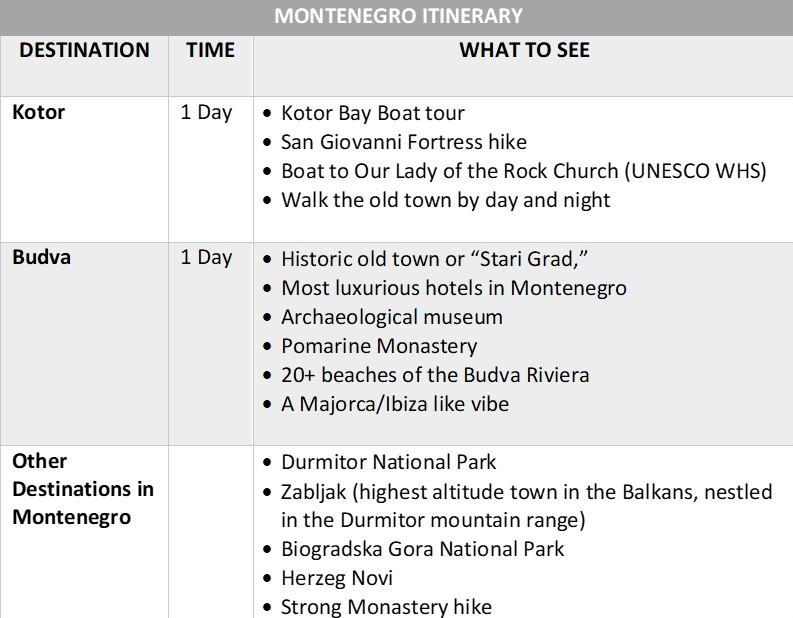 Balkans Itinerary   Montenegro Itinerary   ABrotherAbroad.com