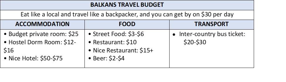 Balkans Itinerary - Balkans Travel Budget